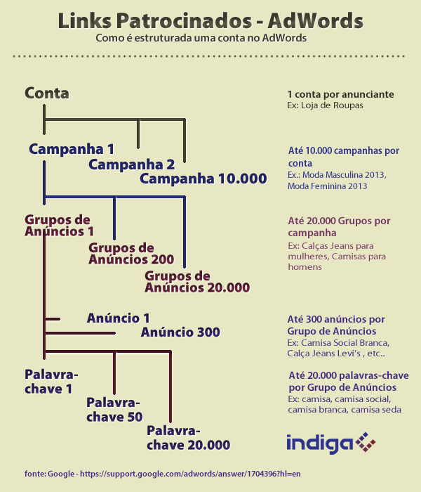 adwords_infografico11